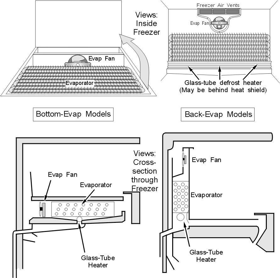 Refrigerator Glass Tube Defrost Heater Mounting Locations (Typical Top-Freezer)